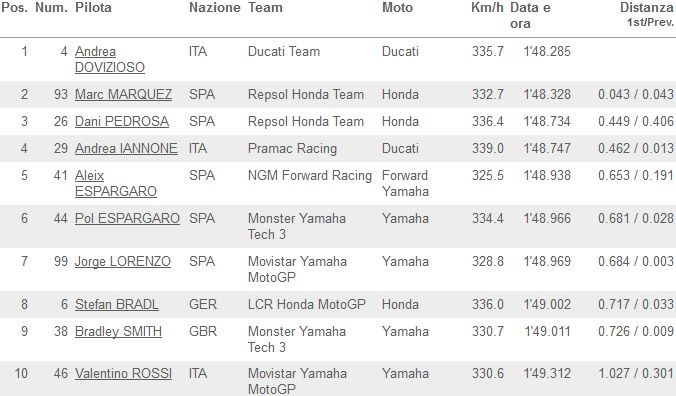 Classifica FP2 MotoGP Aragon 2014_01