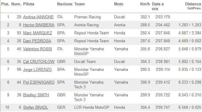 Classifica FP2 MotoGP Brno 2014_01