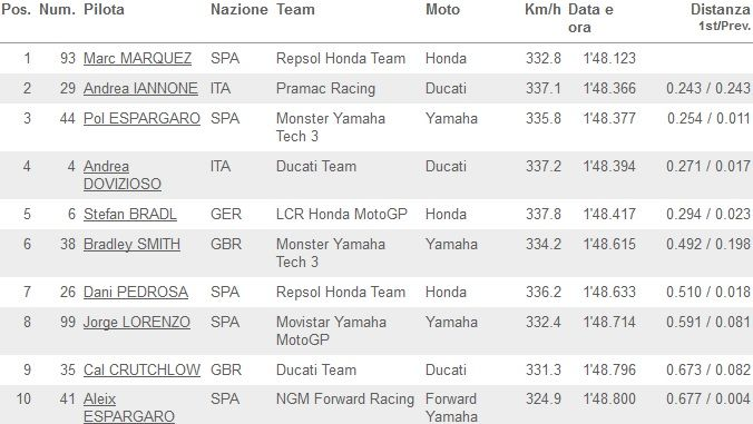 Classifica FP3 MotoGP Aragon 2014_01