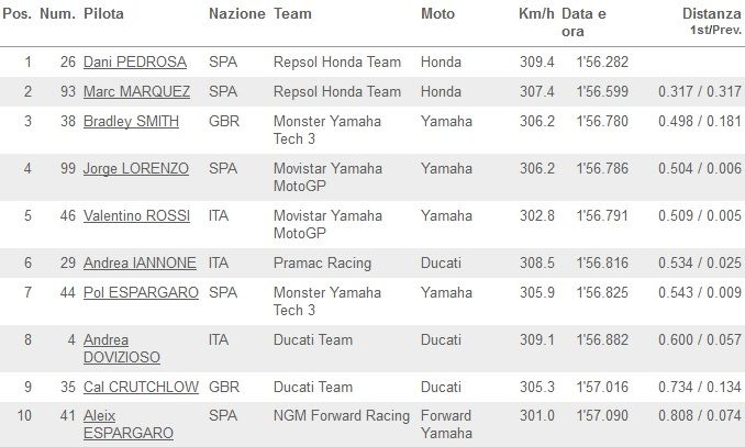 Classifica FP3 MotoGP Brno 2014_01