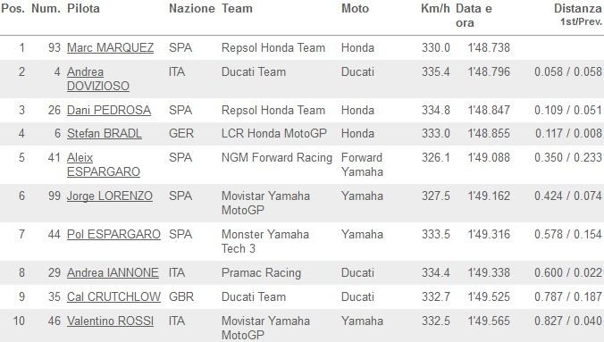 Classifica FP4 MotoGP Aragon 2014_01