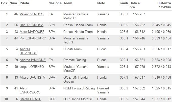 Classifica FP4 MotoGP Brno 2014_01