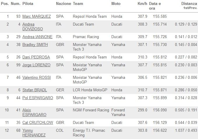 Classifica Q2 MotoGP Brno 2014