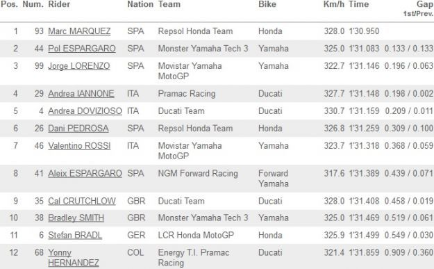 MotoGP Valencia 2014 classifica FP3_01