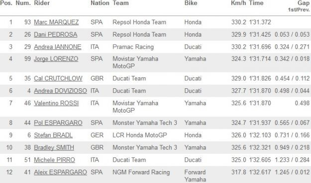 MotoGP Valencia 2014 classifica FP4_01