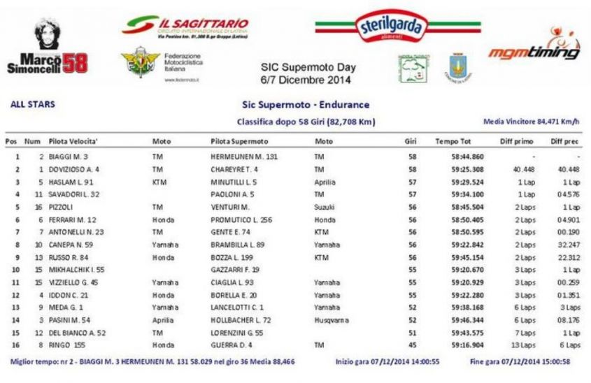 Sic Supermoto Day 2014, gara finale