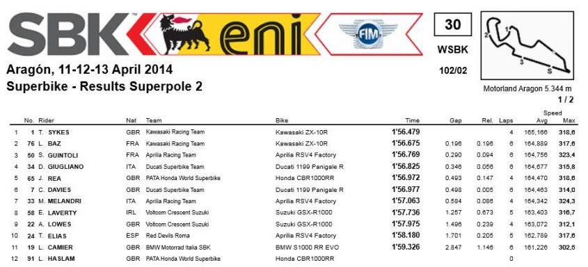 Superpole SBK aragon 2014 risultati e classifiche