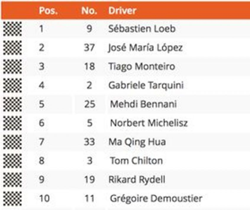 WTCC Argentina 2015 Classifica Gara 2