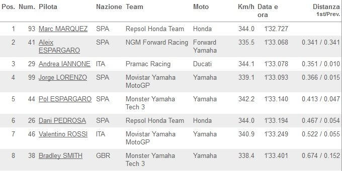 Warm up classifica Indianapolis MotoGP 2014_01