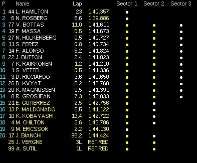 classifica gp bahrain f1 2014