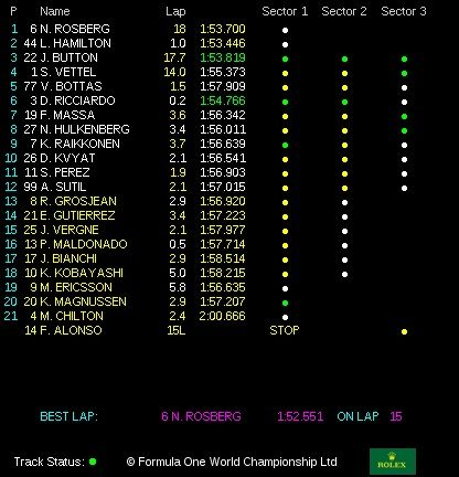 classifica gp giappone f1 2014
