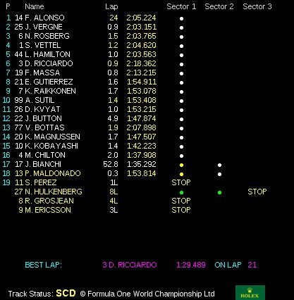 classifica gp ungheria f1 2014 (3)