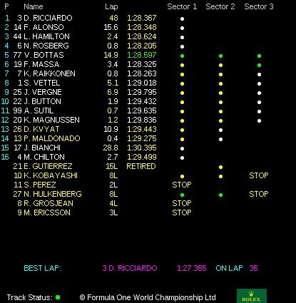 classifica gp ungheria f1 2014 (6)