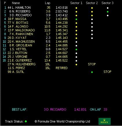 classifica gp usa f1 2014 austin gara (3)