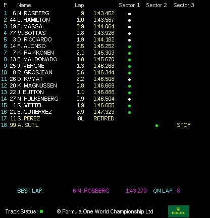 classifica gp usa f1 2014 austin gara
