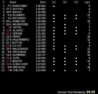 classifica prove libere 3 gp germania f1 2014 (2)