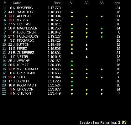 classifica prove libere 3 gp germania f1 2014 (3)