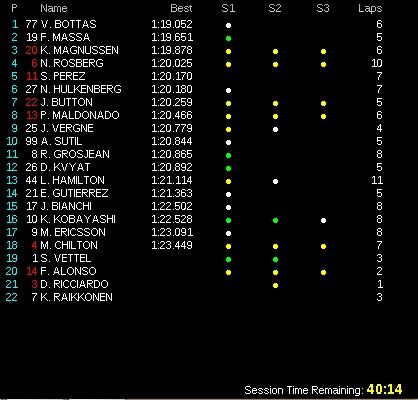 classifica prove libere 3 gp germania f1 2014