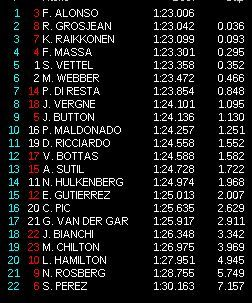 classifica provelibere f1 2013 spagna 30
