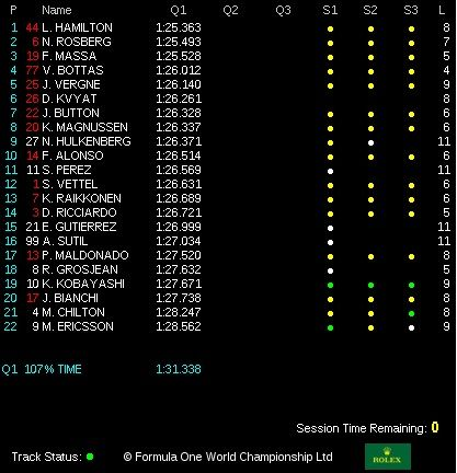 classifica qualifiche gp italia monza 2014  Q1