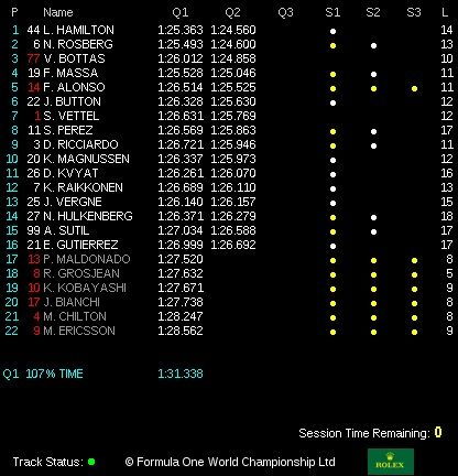 classifica qualifiche gp italia monza 2014  Q2