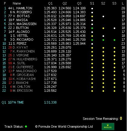classifica qualifiche gp italia monza 2014  Q3