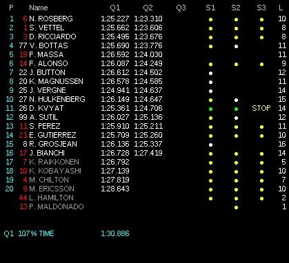 classifica qualifiche gp ungheria f1 2014 Q2