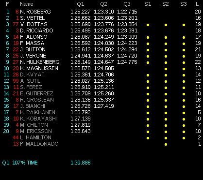 classifica qualifiche gp ungheria f1 2014 Q3