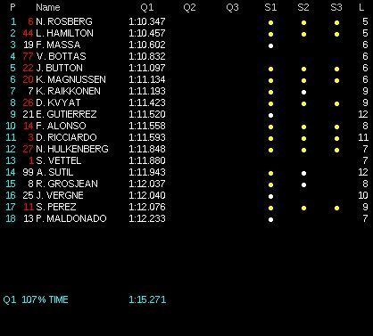 classifica tempi Q1 GP Brasile f1 2014