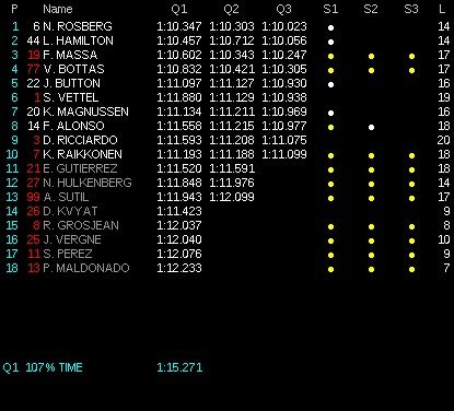 classifica tempi Q3 GP Brasile f1 2014