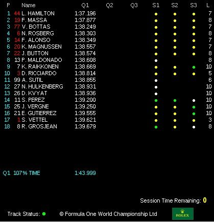 classifica tempi Q3 gp usa f1 2014 (3)