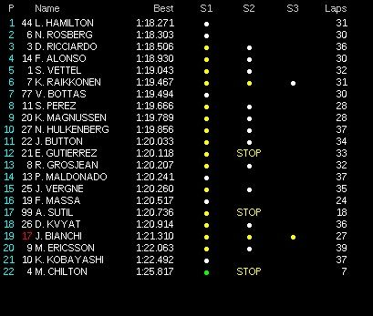 classifica tempi prove libere 1 gp monaco 2014 (4)