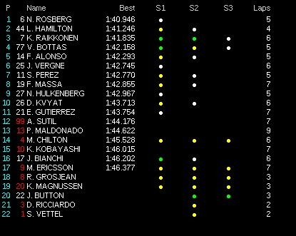classifica tempi prove libere 3 1