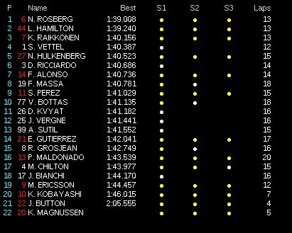 classifica tempi prove libere 3 3