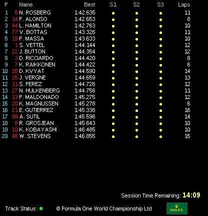 classifica tempi prove libere  3 gp abu dhabi 2014 (3)