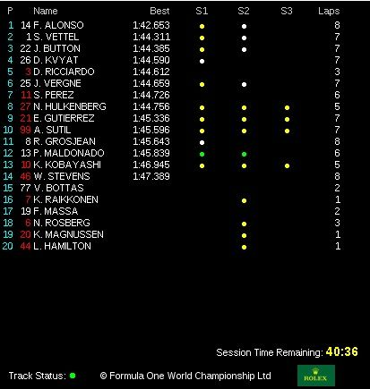 classifica tempi prove libere  3 gp abu dhabi 2014