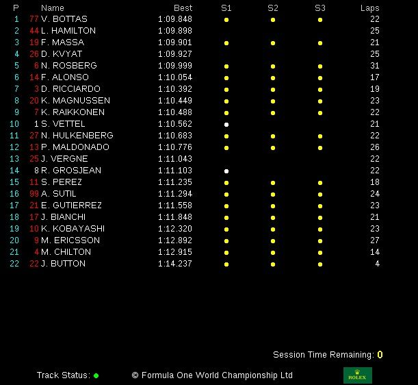 classifica tempi prove libere 3 gp austria 2014 (2)