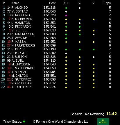 classifica tempi prove libere 3 gp belgio f1 2014 (2)