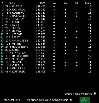 classifica tempi prove libere 3 gp belgio f1 2014 (3)