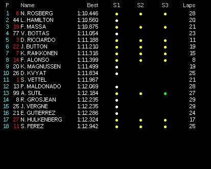 classifica tempi prove libere 3 gp brasile 2014 (5)