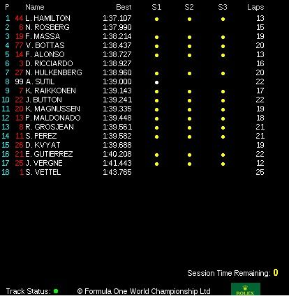 classifica tempi prove libere 3 gp usa f1 2014 (3)