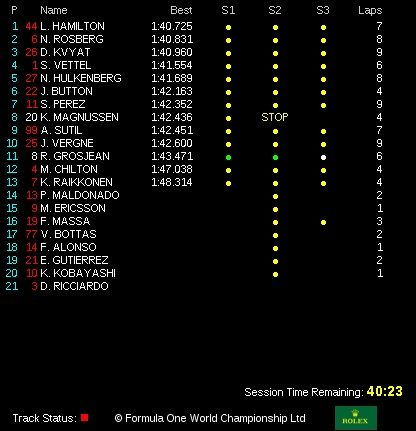 classifica tempi prove libere 3