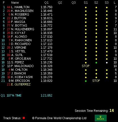 classifica tempi q1 qualifiche  gp canada 2014