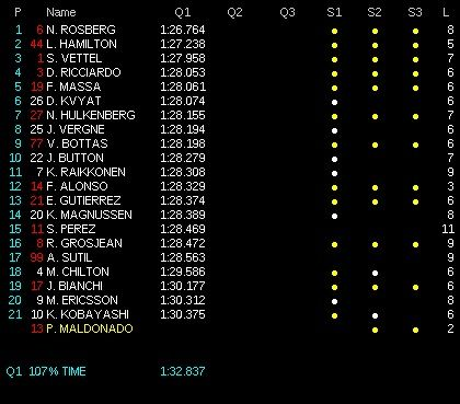 classifica tempi q1 qualifiche gp spagna 2014