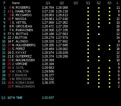 classifica tempi q2 qualifiche gp spagna 2014