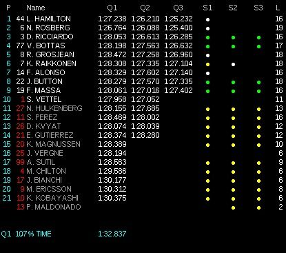 classifica tempi q3 qualifiche gp spagna 2014