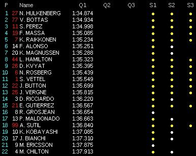 classifica tempi qualifiche gp bahrain f1 2014  q1