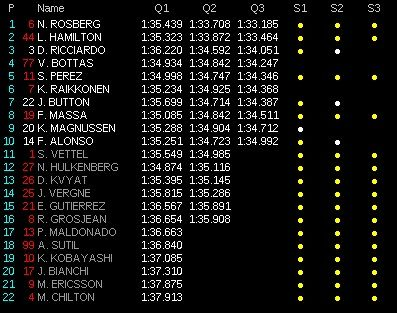 classifica tempi qualifiche gp bahrain f1 2014  q3