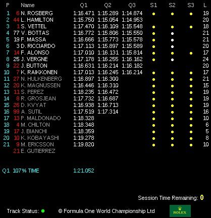 classifica tempi qualifiche  gp canada 2014