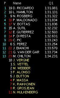 gp germania f1 2013 qualifiche diretta q1 10